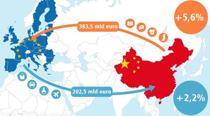 La Cina primo partner <br>commerciale dell'Europa